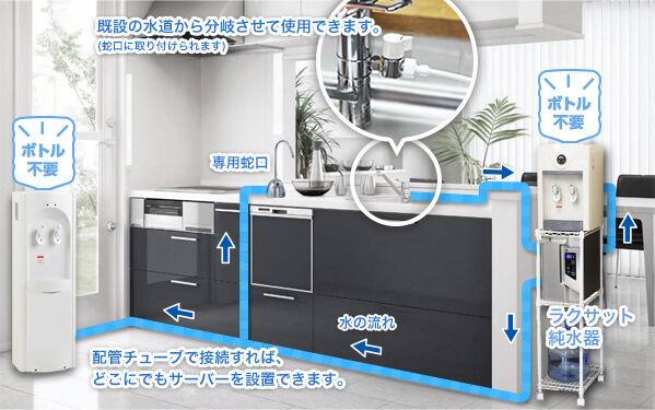 家庭でラクサット浄水器を使った時の専用蛇口とウォーターサーバーへの浄水の流れ