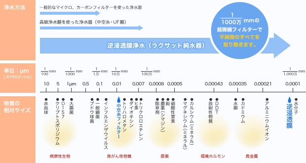浄水性能比較表(小)