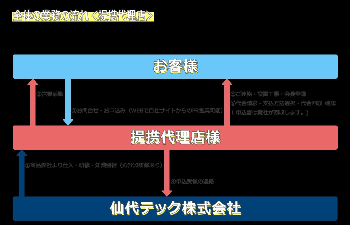 提携代理店の業務の流れ図