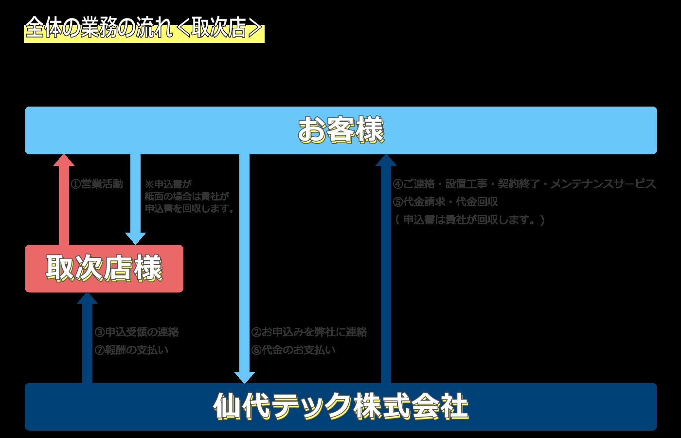 取次店の業務の流れ図